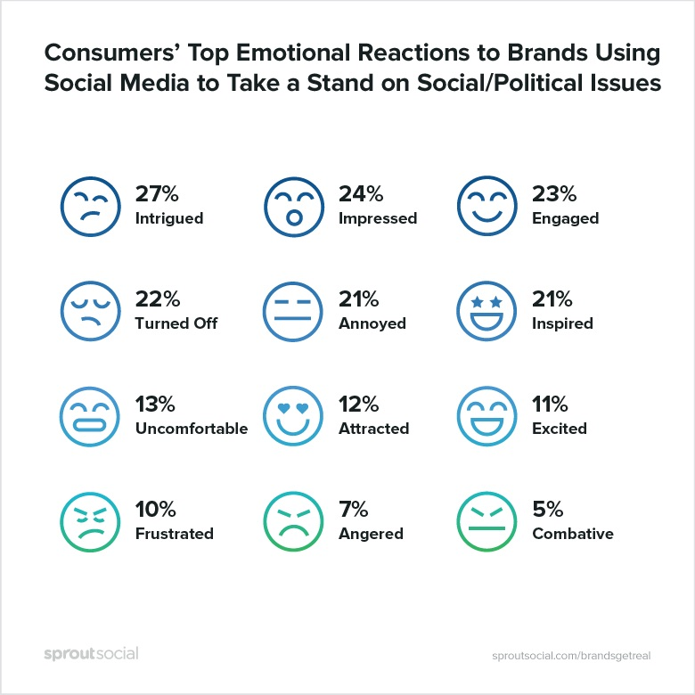Brands-Get-Real-Chart-Sprout-Social-
